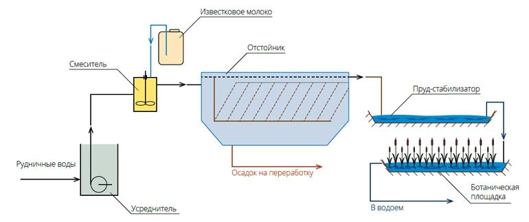 Очистка рудничных вод известкованием