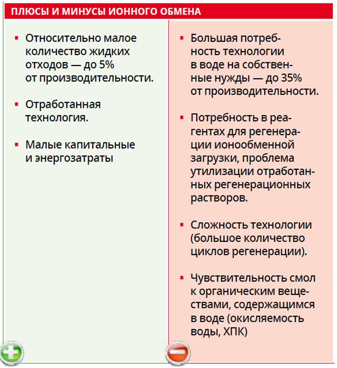 Плюсы и минусы ионного обмена
