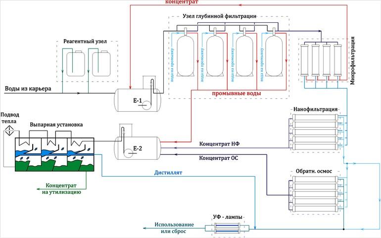 Схема очистки рудничных вод с помощью баромембранной тенхнологии