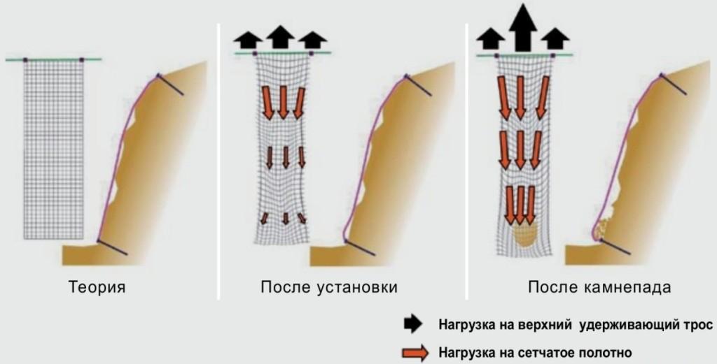 Силы, действующие на простую сетку двойного кручения (без вплетенных в полотно канатов)