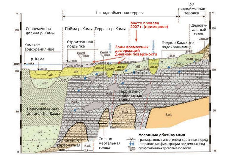 Инженерно-геологический разрез по линии профиля через промзону г. Березники