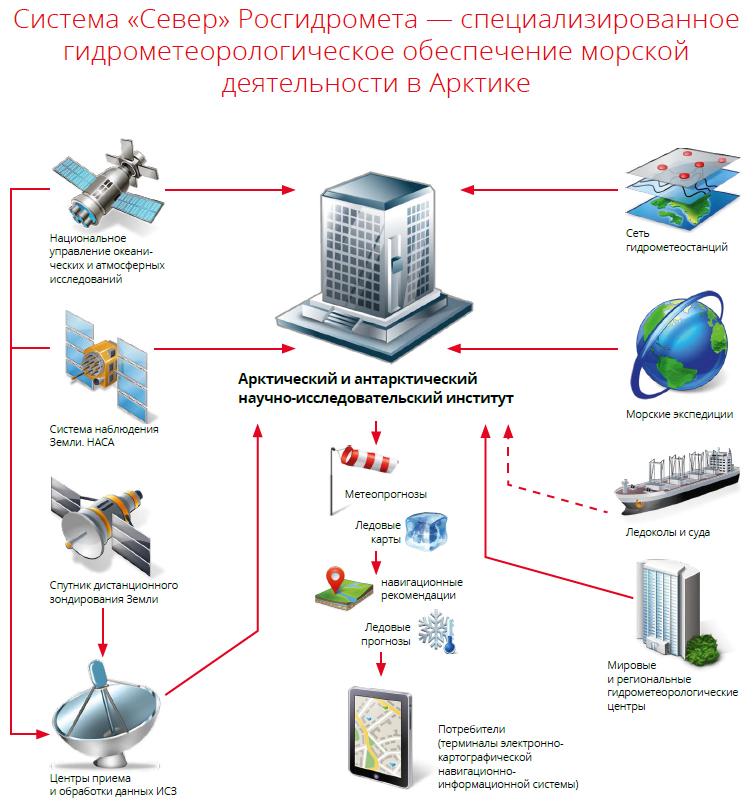 Система «Север» Росгидромета