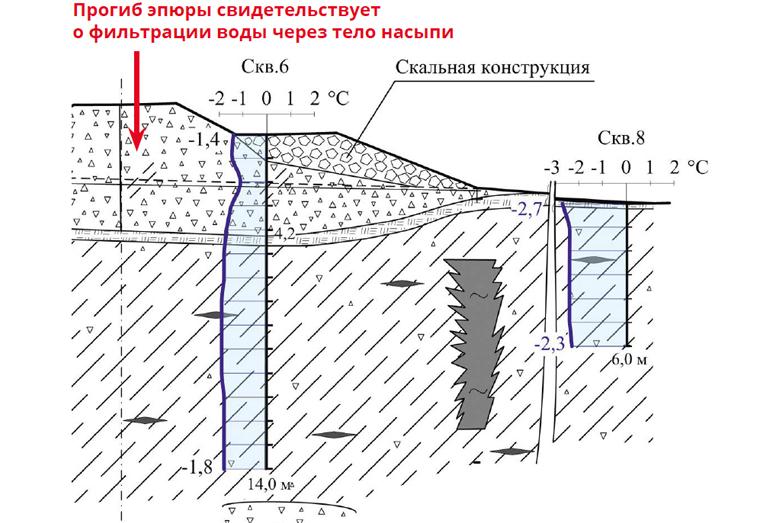Эпюры среднегодовых температур грунтов