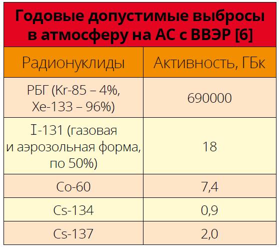 Годовые допустимые выбросы в атмосферу на АС с ВВЭР