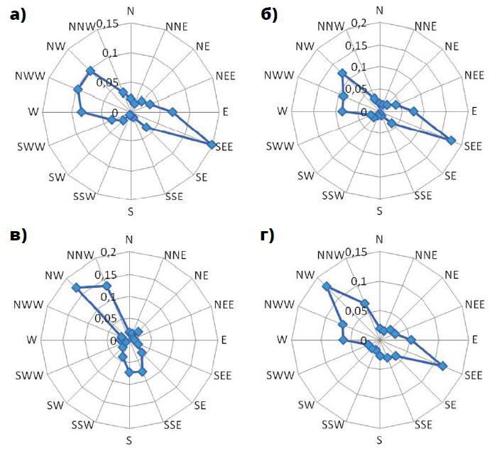 Розы ветров для п. Весенний за период 2009–2011 годов
