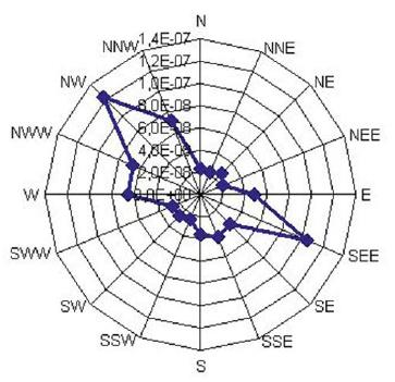 Фактор разбавления по «методу огибающей» на расстоянии 5000 м