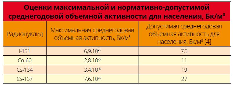 Оценки максимальной и нормативно-допустимой среднегодовой объемной активности для населения