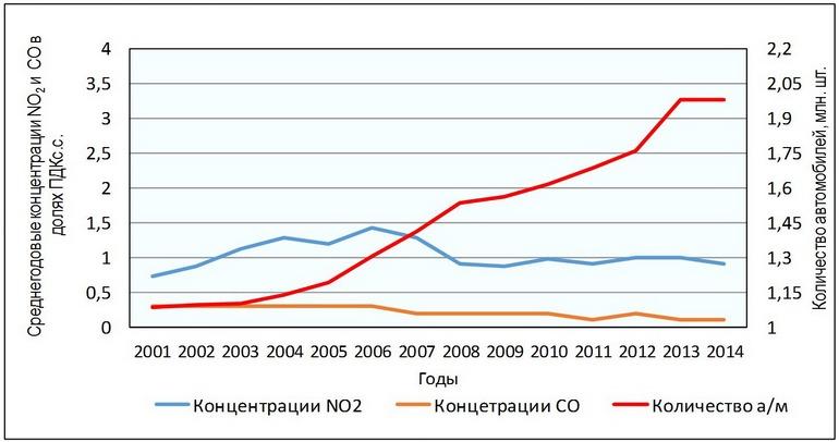 Изменение автомобильного парка и среднегодовых концентраций NO2 и CO в Санкт-Петербурге