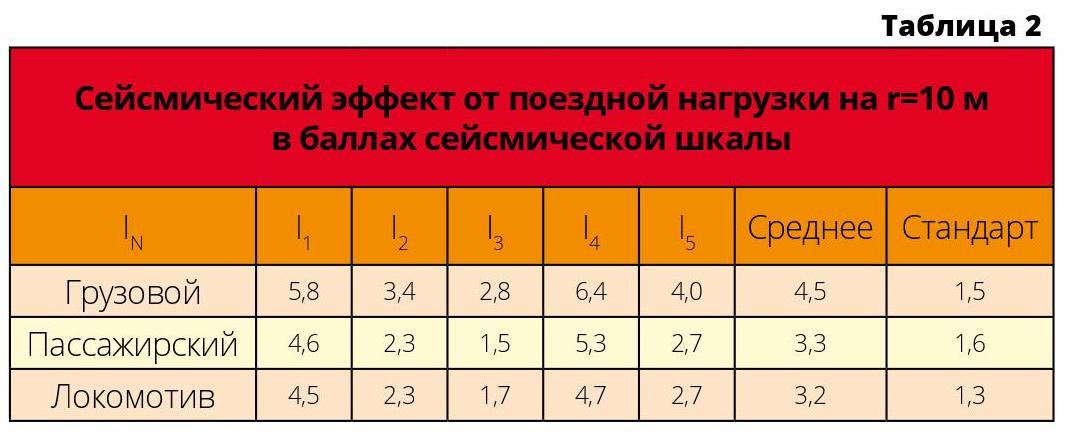 Сейсмический эффект от поездной нагрузки на r=10 м в баллах сейсмической шкалы