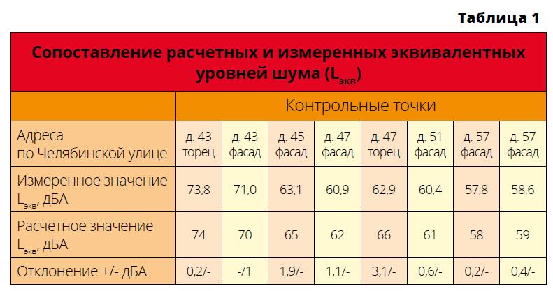 Сопоставление расчетных и измеренных эквивалентных уровней шума
