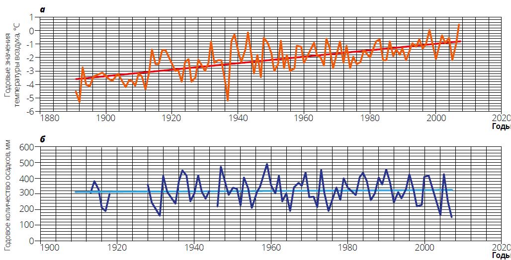 Изменение средних годовых значений температуры и годового количества осадков в Чите