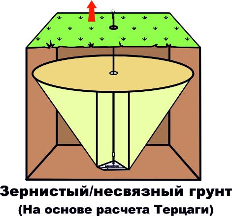 Схема работы анкера в почве