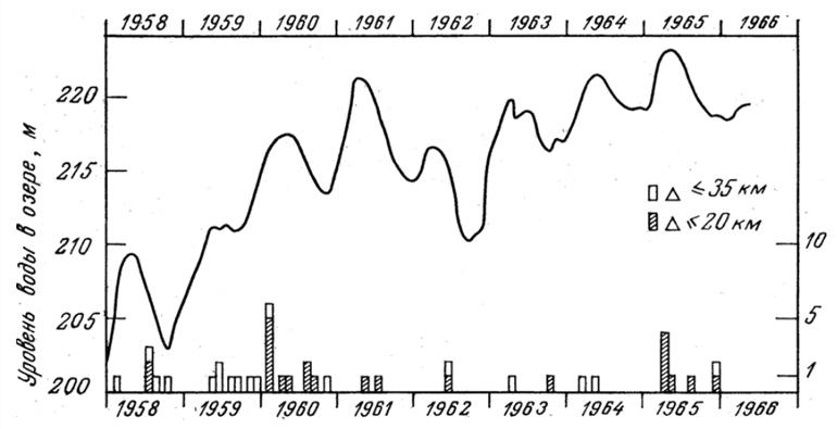 Ход уровня воды озера Марафон в сопоставлении с локальными землетрясениями в радиусе 35 км (по материалам [11; 2]).