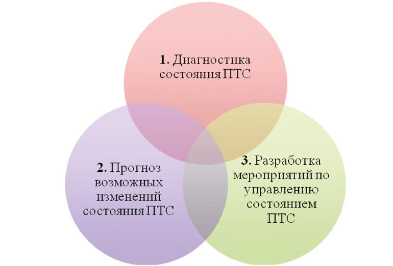Компоненты мониторинга природно-технической системы