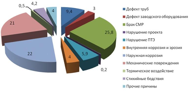 Распределение аварий на линейной части газопроводов разных диаметров по причинам их возникновения