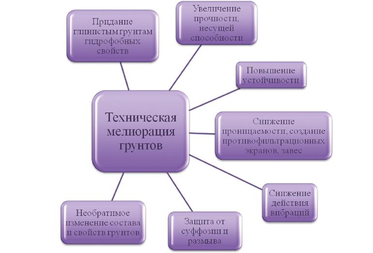 Основные задачи, решаемые методами технической мелиорации грунтов