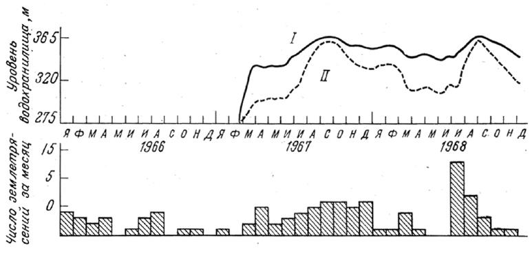 Частота повторения землетрясений и уровень воды водохранилища Мангла: I и II – уровень и объем водохранилища соответственно (по материалам [8; 2]).