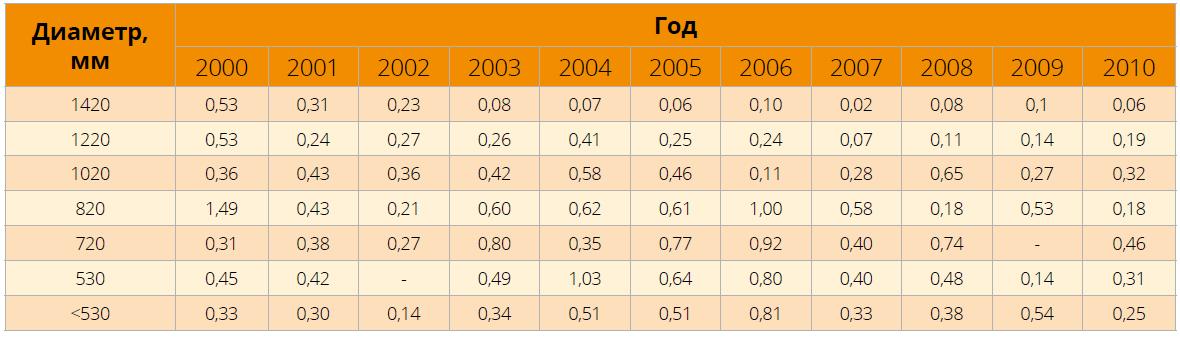 Изменение интенсивности аварий (кол. аварий / 1000 км в год) на газопроводах РФ различных диаметров, 2000–2010 гг.