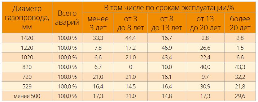Распределение аварий (в % от общего их числа) для газопроводов разных диаметров в зависимости от срока их эксплуатации