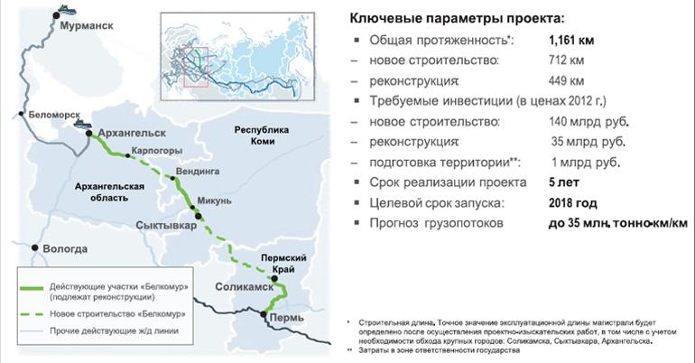 Проект строительства ж/д магистрали «Белкомур»